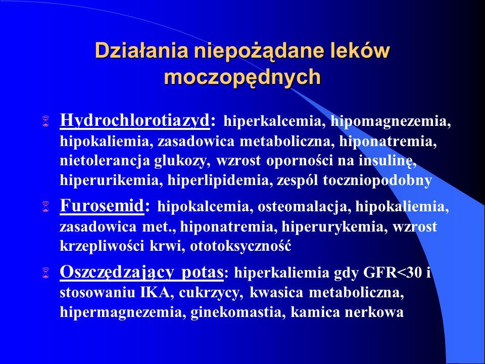 Działania niepożądane leków moczopędnych