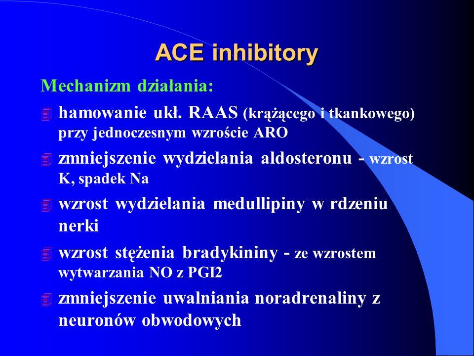 ACE inhibitory Mechanizm działania: