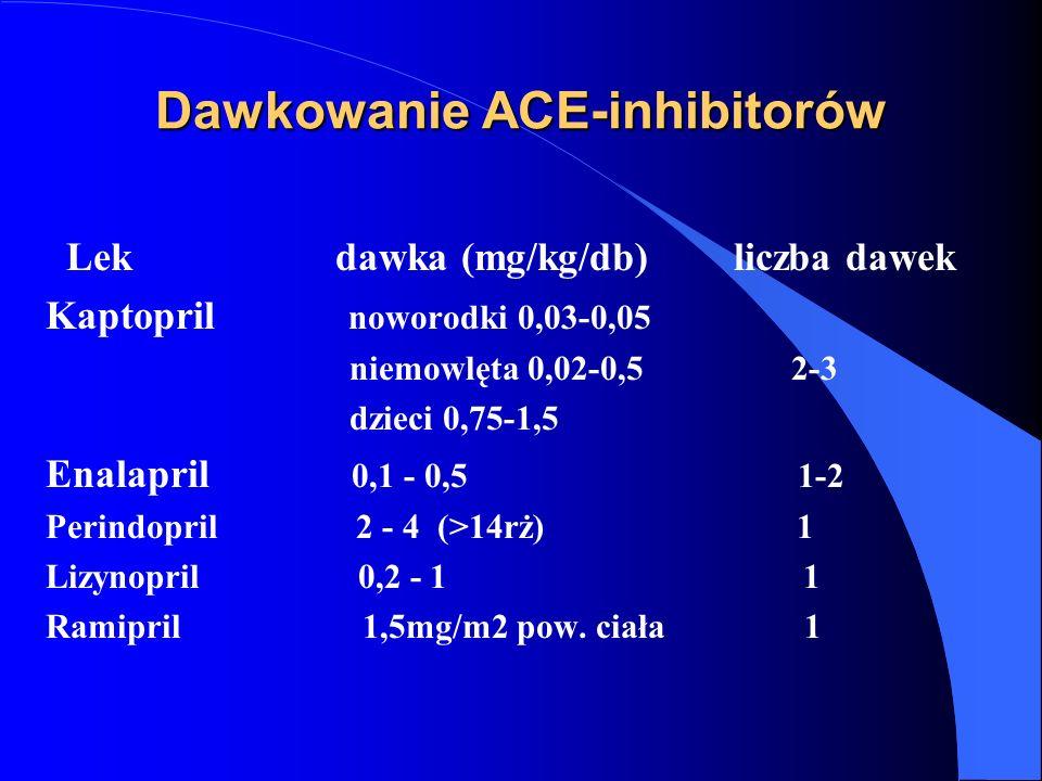 Dawkowanie ACE-inhibitorów
