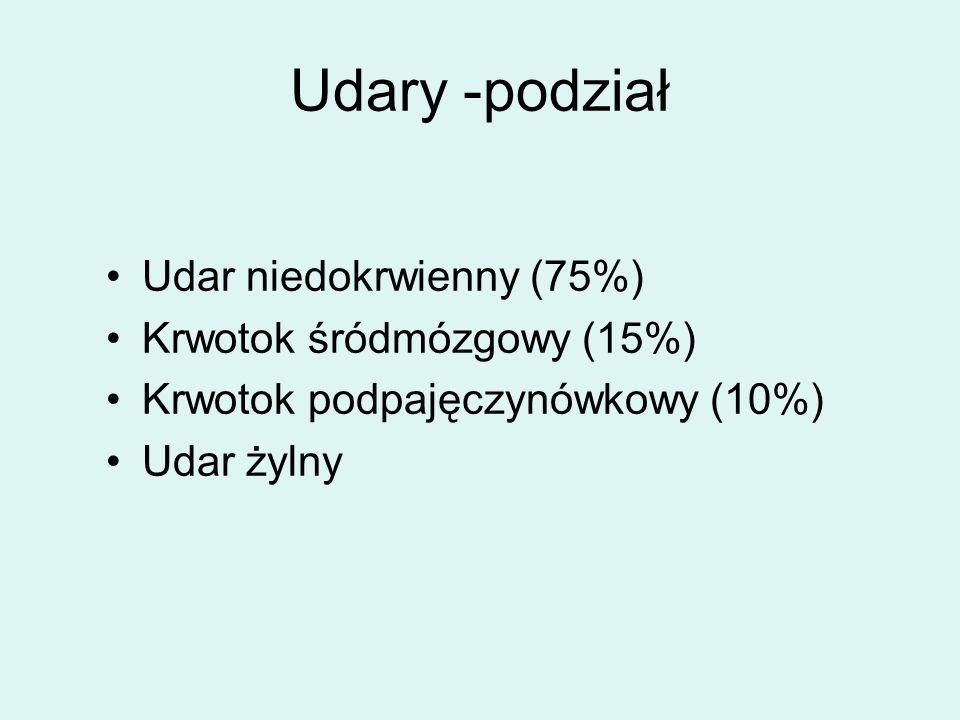 Udary -podział Udar niedokrwienny (75%) Krwotok śródmózgowy (15%)