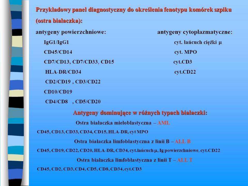 Przykładowy panel diagnostyczny do określenia fenotypu komórek szpiku
