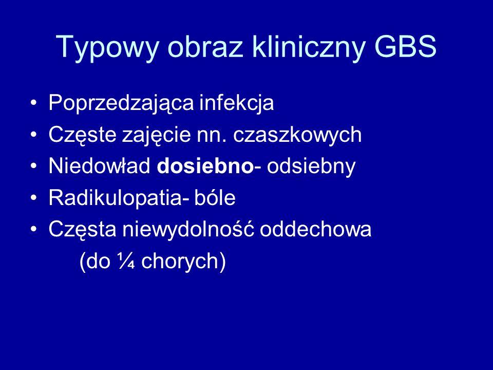 Typowy obraz kliniczny GBS