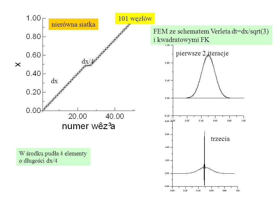 FEM ze schematem Verleta dt=dx/sqrt(3) i kwadratowymi FK