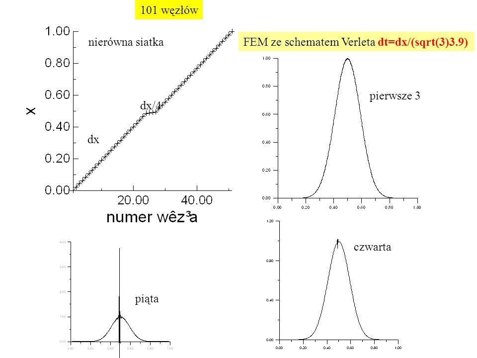 101 węzłów dx. dx/4. nierówna siatka. FEM ze schematem Verleta dt=dx/(sqrt(3)3.9) pierwsze 3. czwarta.