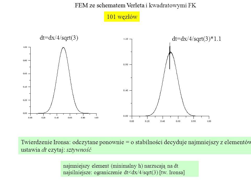 FEM ze schematem Verleta FEM ze schematem Verleta i kwadratowymi FK
