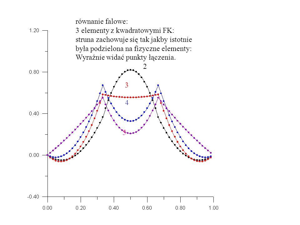 równanie falowe: 3 elementy z kwadratowymi FK: struna zachowuje się tak jakby istotnie. była podzielona na fizyczne elementy: