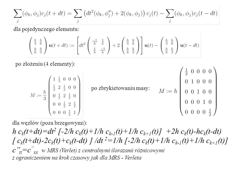 c''tt=c''xx w MRS (Verlet) z centralnymi ilorazami różnicowymi