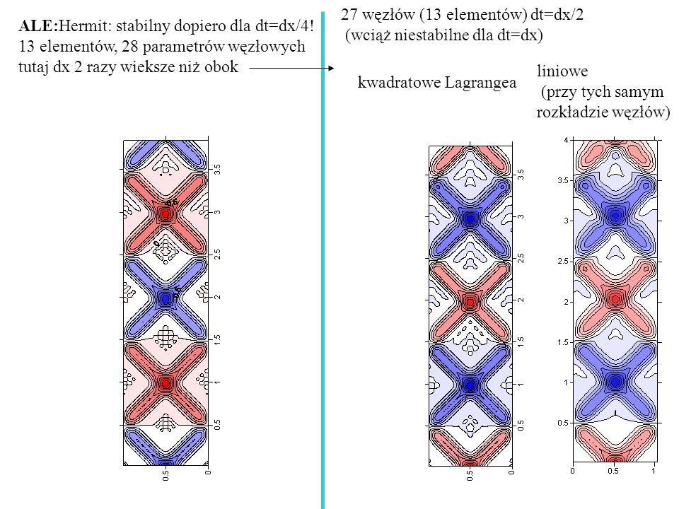 27 węzłów (13 elementów) dt=dx/2