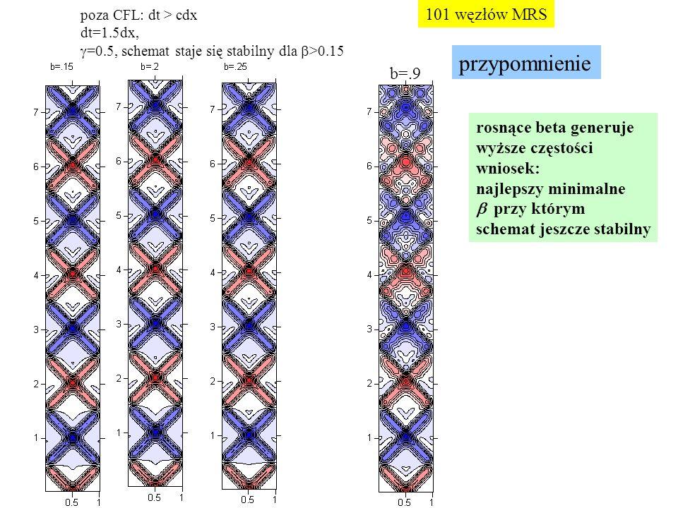 przypomnienie 101 węzłów MRS b=.9 rosnące beta generuje