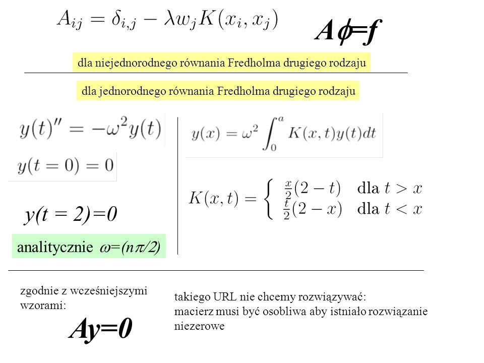 Af=f Ay=0 y(t = 2)=0 analitycznie w=(np/2)