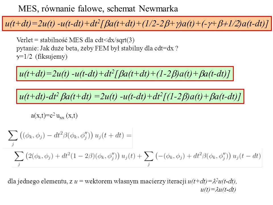 MES, równanie falowe, schemat Newmarka