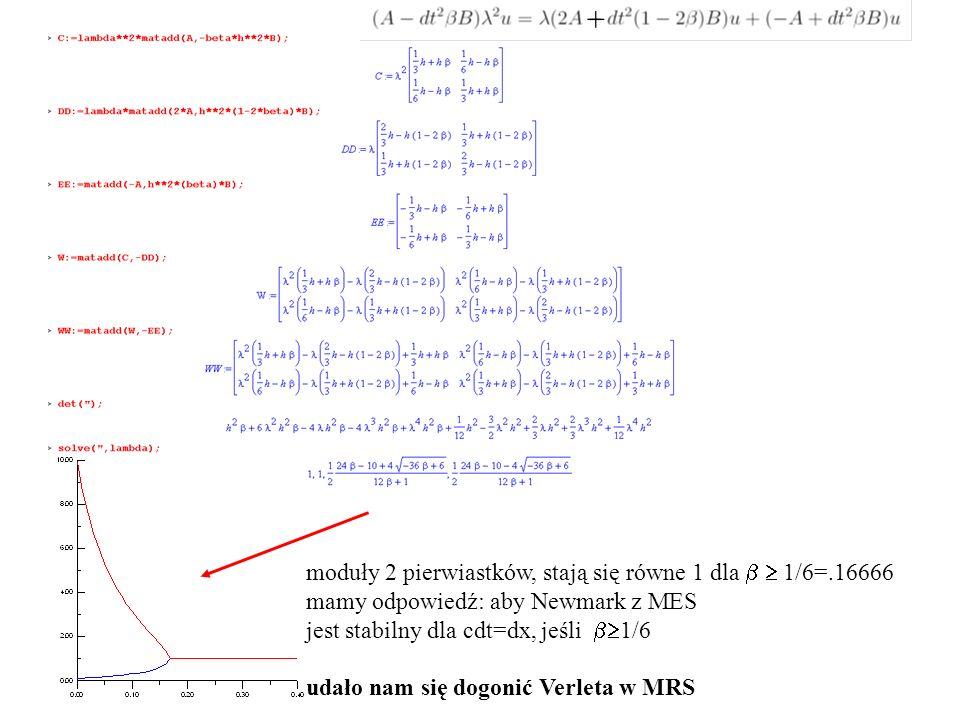 + moduły 2 pierwiastków, stają się równe 1 dla b  1/6=.16666