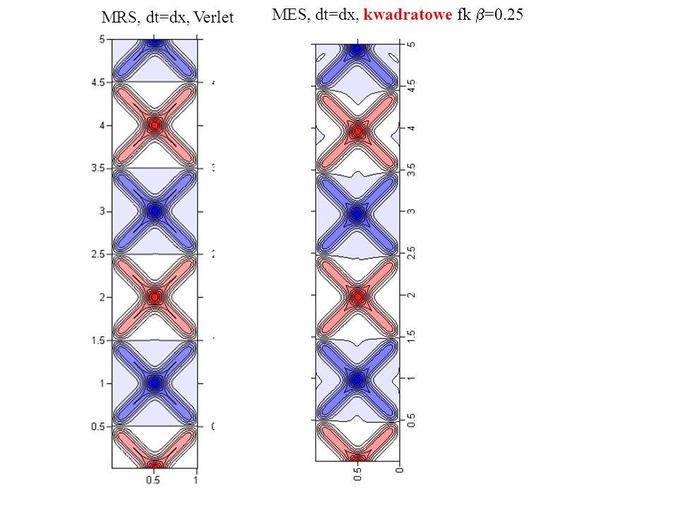 MRS, dt=dx, Verlet MES, dt=dx, kwadratowe fk b=0.25