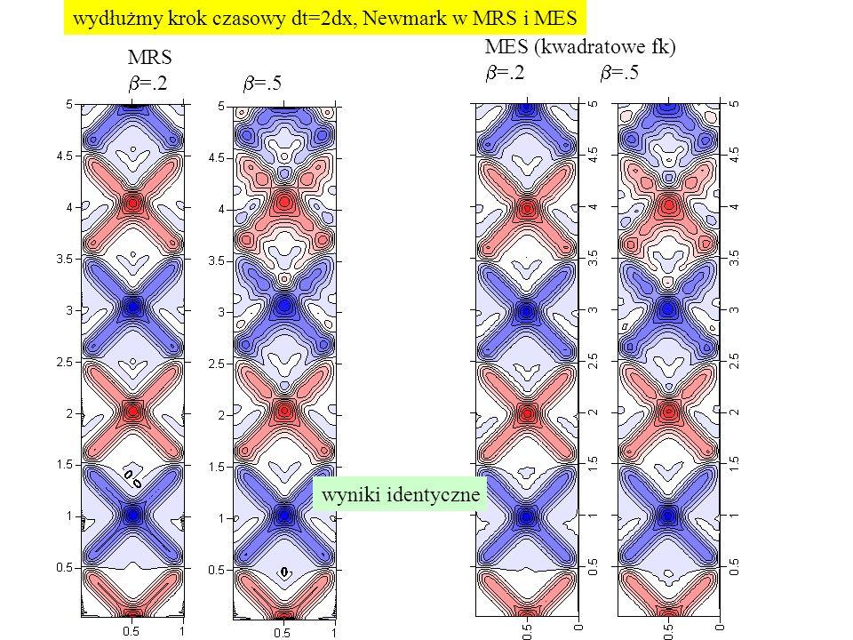 wydłużmy krok czasowy dt=2dx, Newmark w MRS i MES