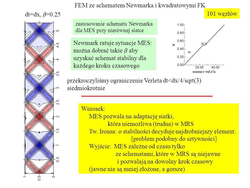 FEM ze schematem Newmarka i kwadratowymi FK dt=dx, b=0.25 101 węzłów
