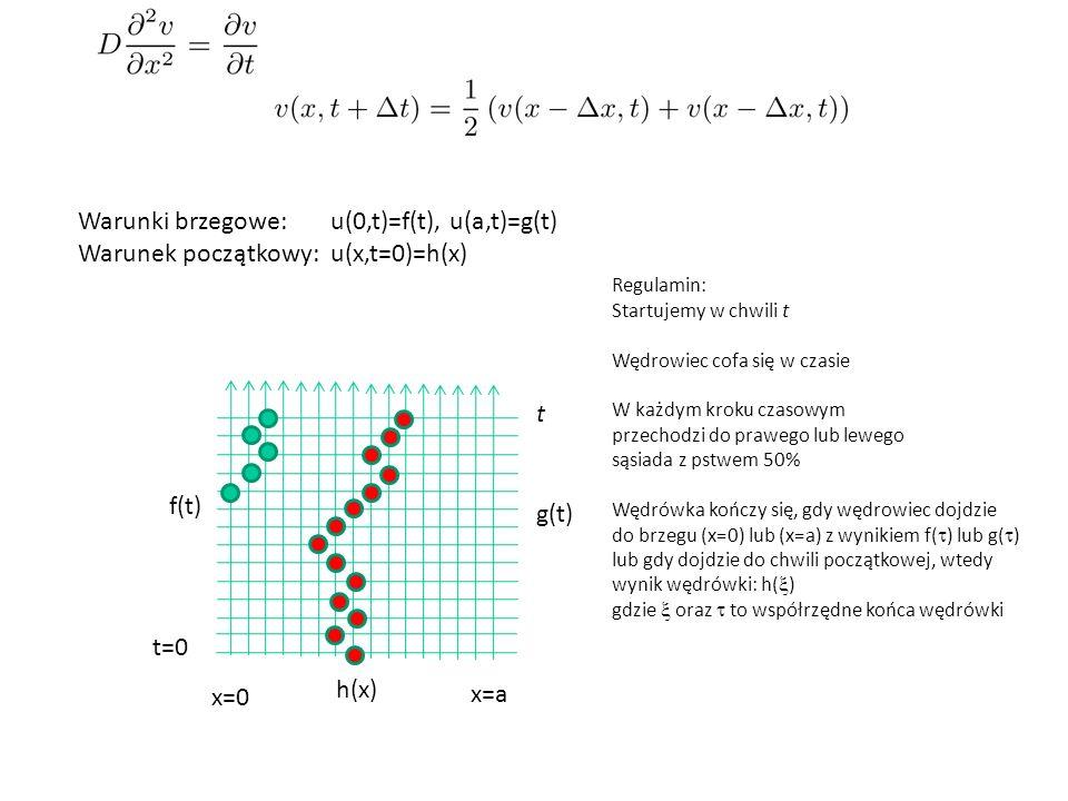 Warunki brzegowe: u(0,t)=f(t), u(a,t)=g(t)