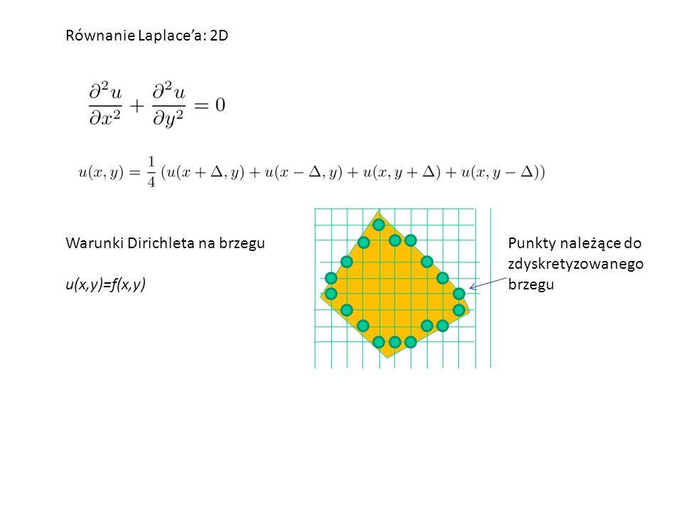 Warunki Dirichleta na brzegu u(x,y)=f(x,y) Punkty należące do