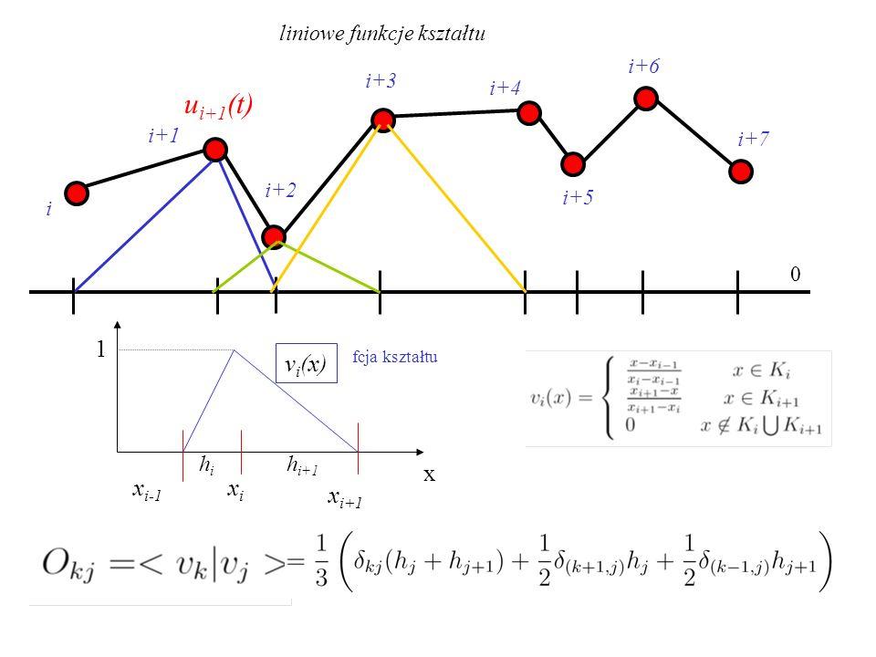 ui+1(t) 1 vi(x) x xi-1 xi xi+1 liniowe funkcje kształtu i+6 i+3 i+4