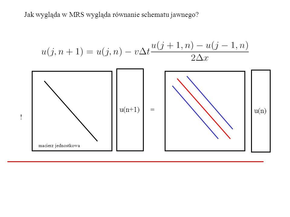 Jak wygląda w MRS wygląda równanie schematu jawnego