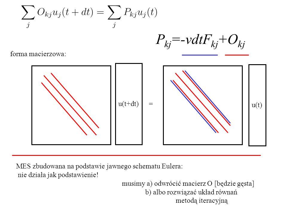 Pkj=-vdtFkj+Okj forma macierzowa: u(t+dt) u(t) =