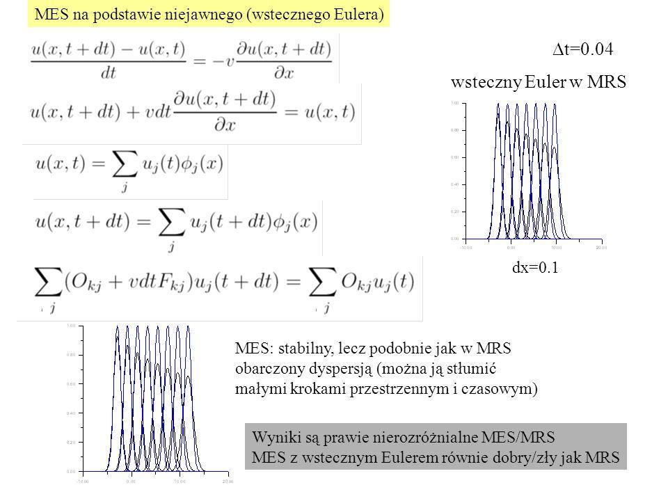 Dt=0.04 wsteczny Euler w MRS