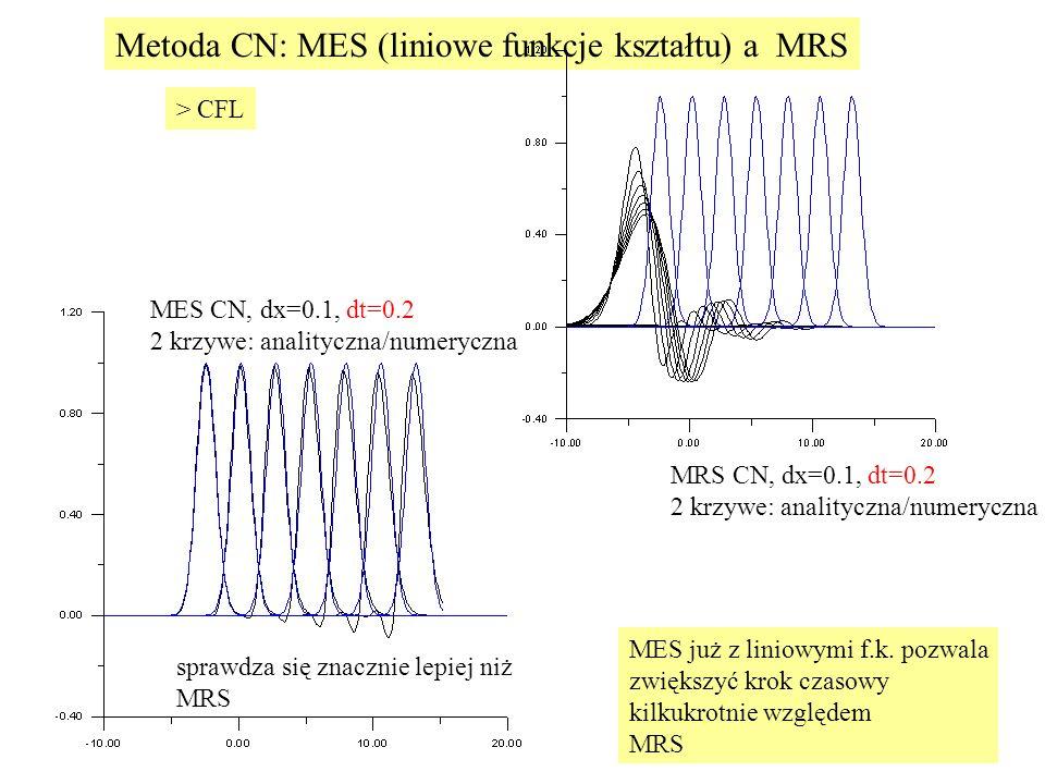 Metoda CN: MES (liniowe funkcje kształtu) a MRS