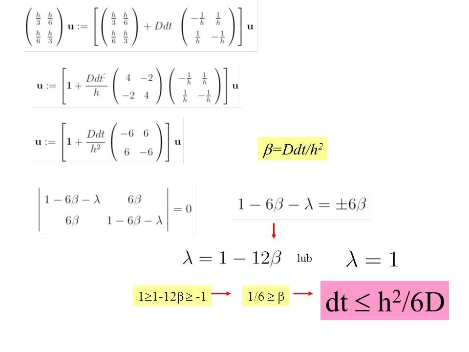b=Ddt/h2 lub dt  h2/6D 11-12b  -1 1/6  b