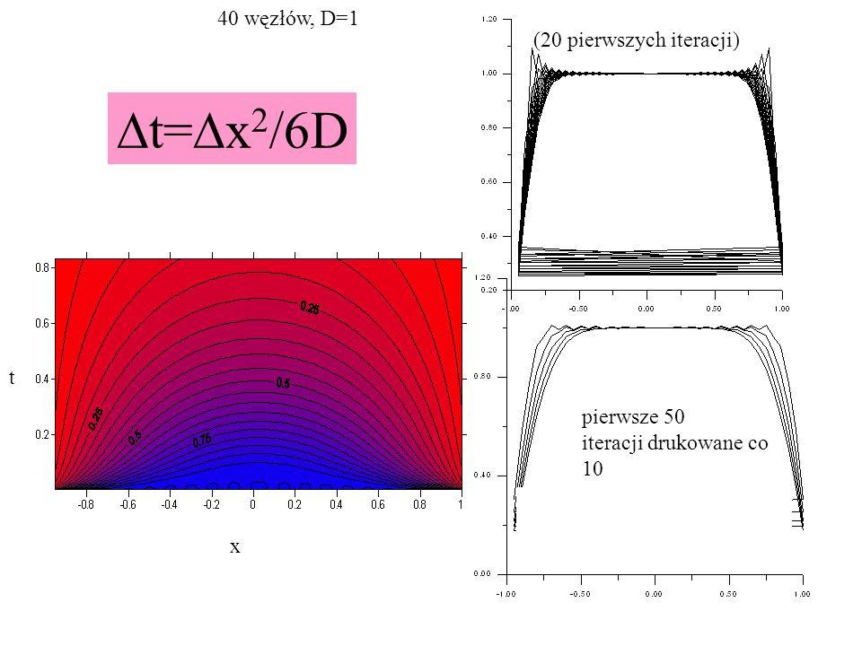 Dt=Dx2/6D 40 węzłów, D=1 (20 pierwszych iteracji) t