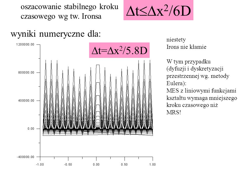 DtDx2/6D Dt=Dx2/5.8D wyniki numeryczne dla: