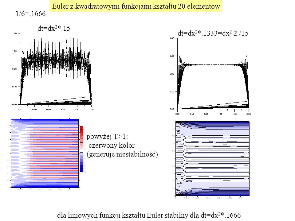 Euler z kwadratowymi funkcjami kształtu 20 elementów