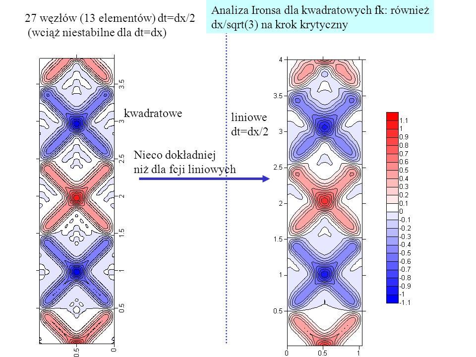 Analiza Ironsa dla kwadratowych fk: również