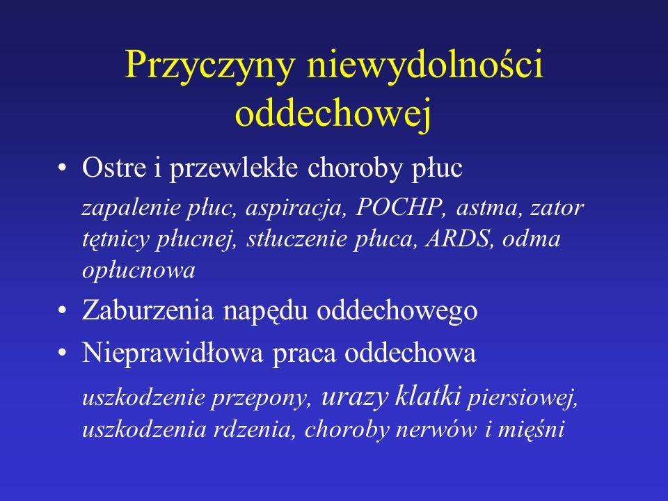 Przyczyny niewydolności oddechowej