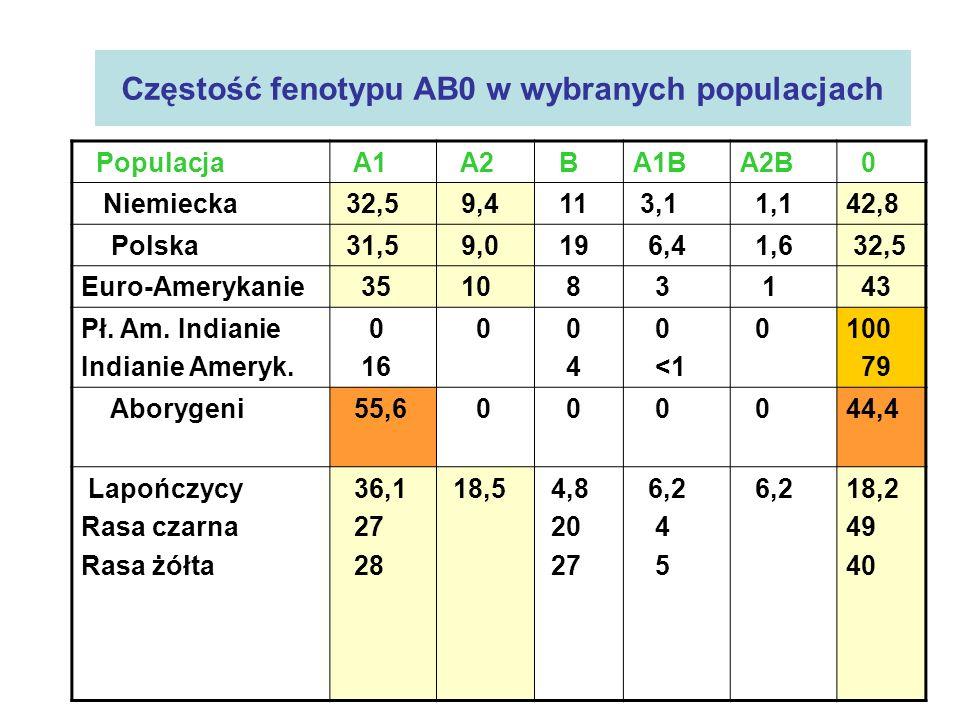 Częstość fenotypu AB0 w wybranych populacjach