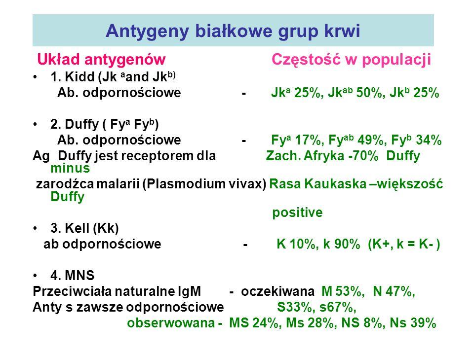 Antygeny białkowe grup krwi
