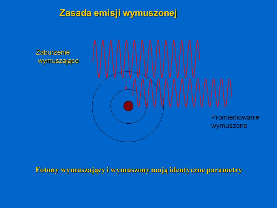 Fotony wymuszający i wymuszony mają identyczne parametry