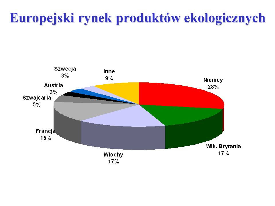 Europejski rynek produktów ekologicznych