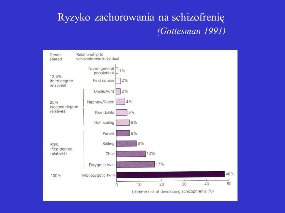 Ryzyko zachorowania na schizofrenię (Gottesman 1991)