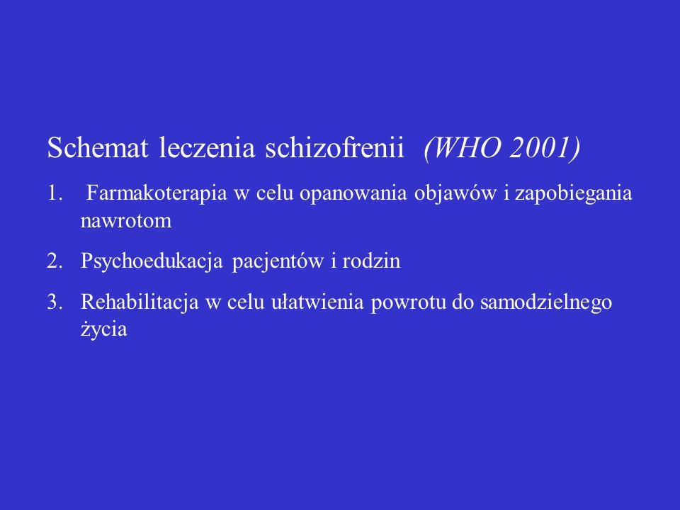 Schemat leczenia schizofrenii (WHO 2001)