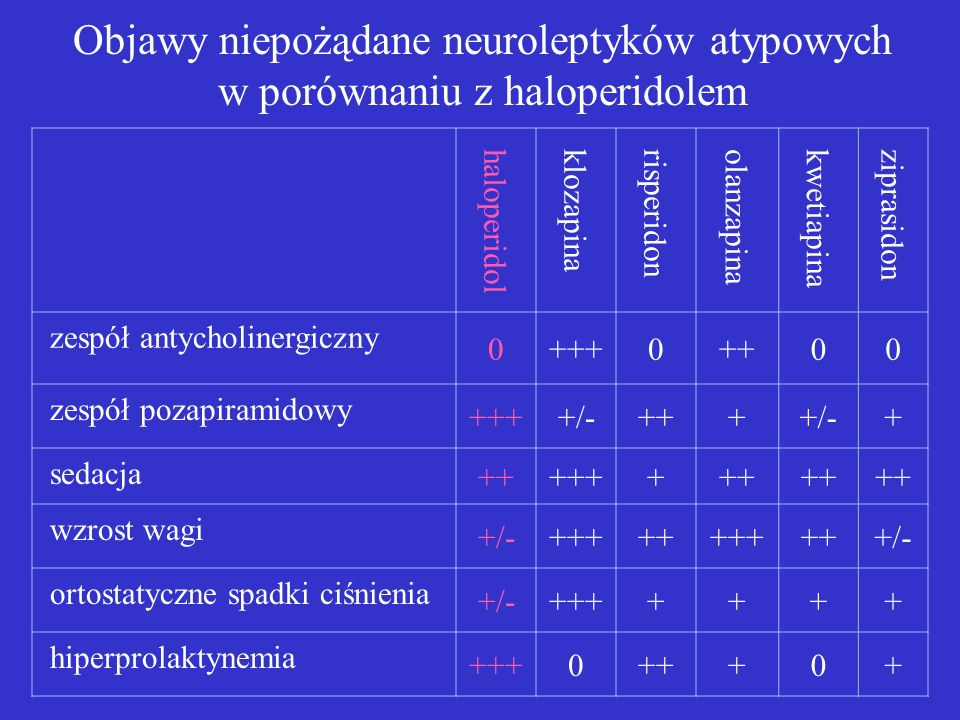 Objawy niepożądane neuroleptyków atypowych w porównaniu z haloperidolem
