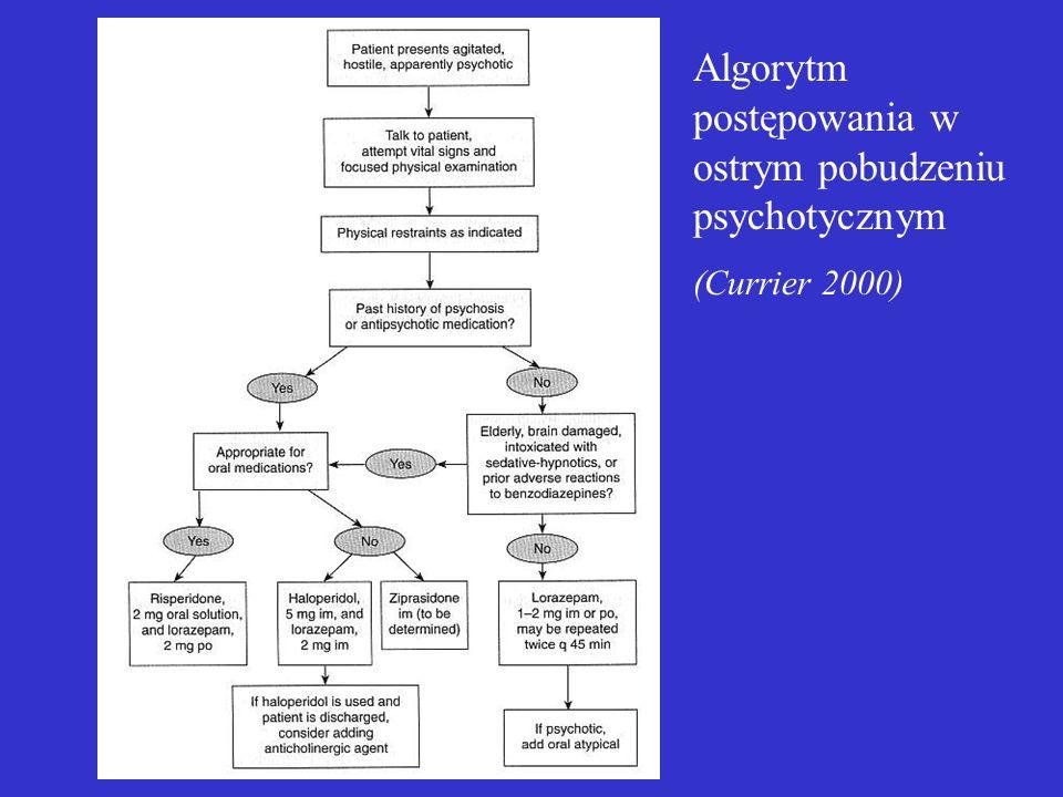 Algorytm postępowania w ostrym pobudzeniu psychotycznym