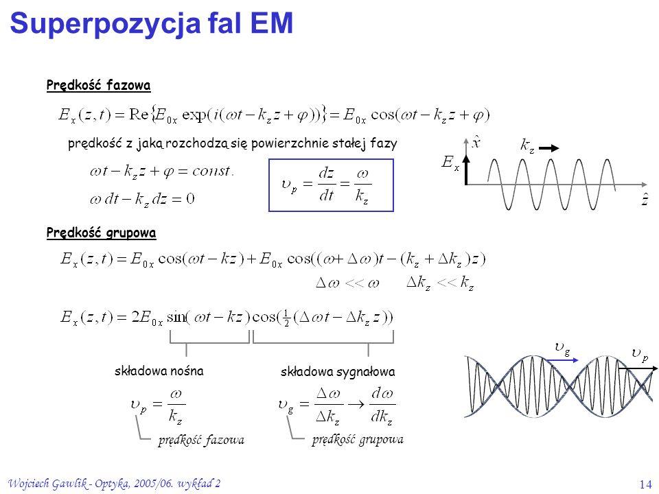 Superpozycja fal EM prędkość fazowa prędkość grupowa Prędkość fazowa