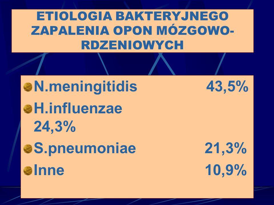 ETIOLOGIA BAKTERYJNEGO ZAPALENIA OPON MÓZGOWO-RDZENIOWYCH