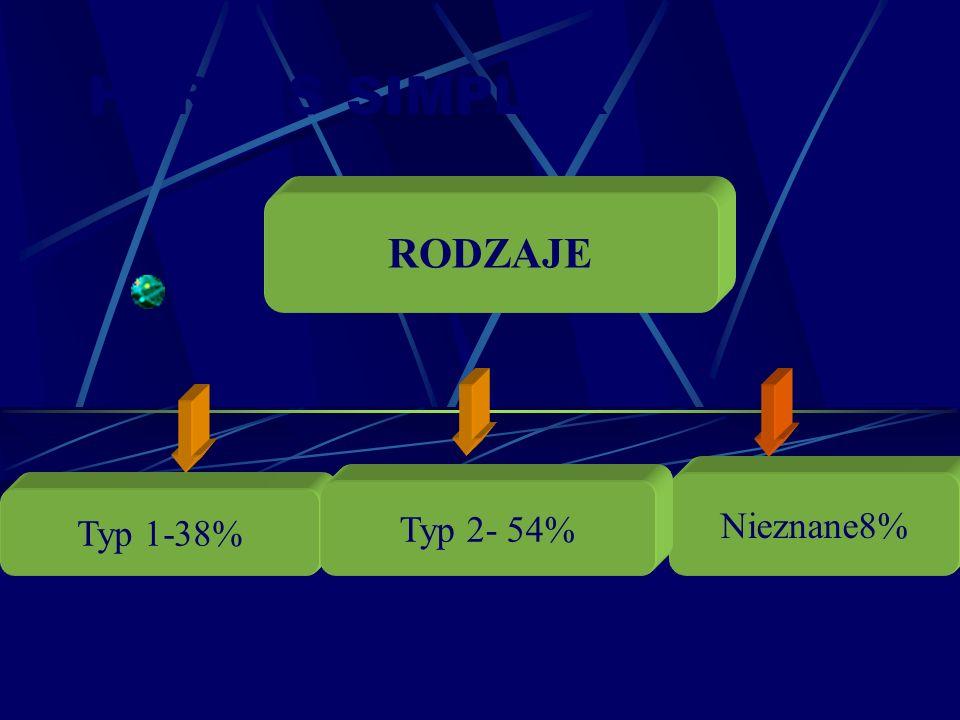 HERPES SIMPLEX RODZAJE Nieznane8% Typ 2- 54% Typ 1-38%