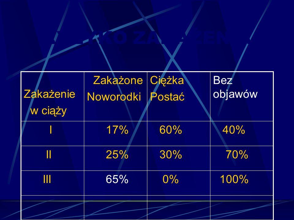 RYZYKO ZAKAŻENIA 100% 0% 65% III 70% 30% 25% II 40% 60% 17% I