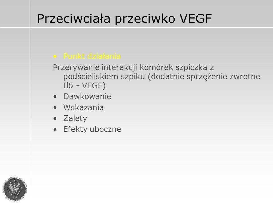 Przeciwciała przeciwko VEGF