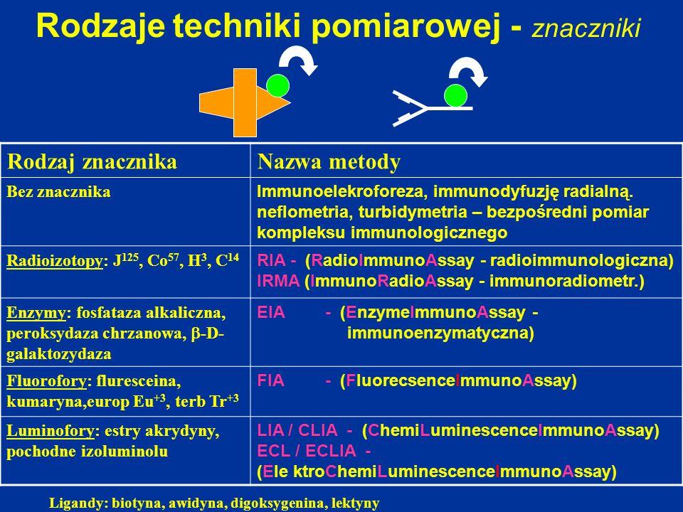 Rodzaje techniki pomiarowej - znaczniki