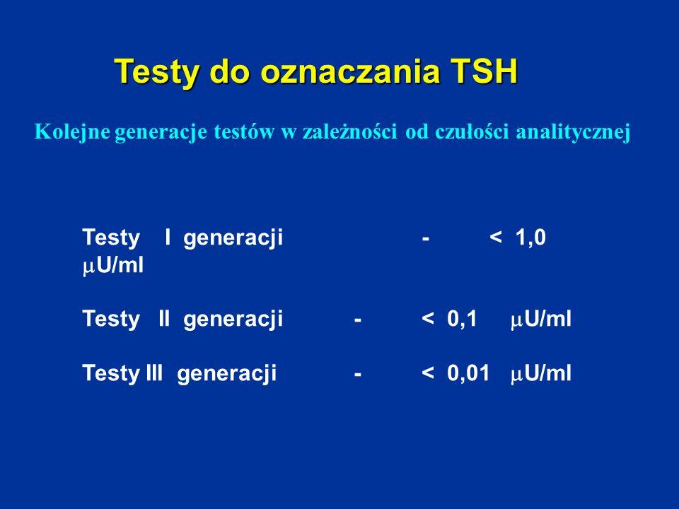 Testy do oznaczania TSH