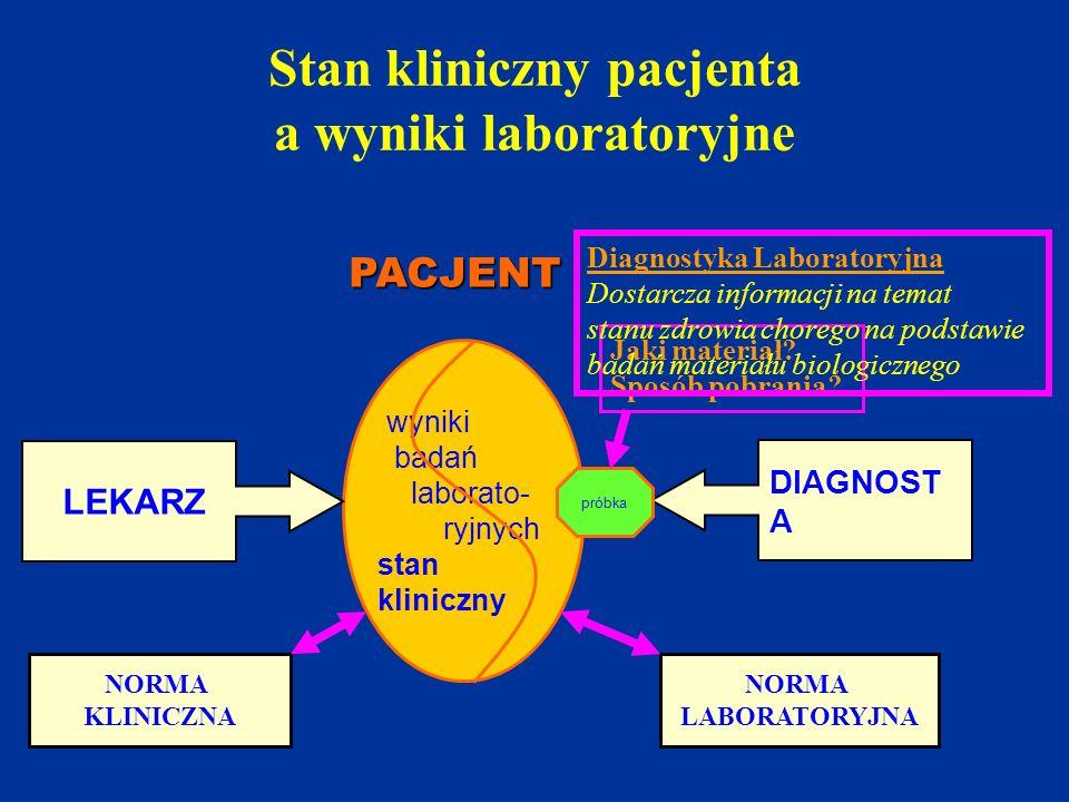Stan kliniczny pacjenta a wyniki laboratoryjne