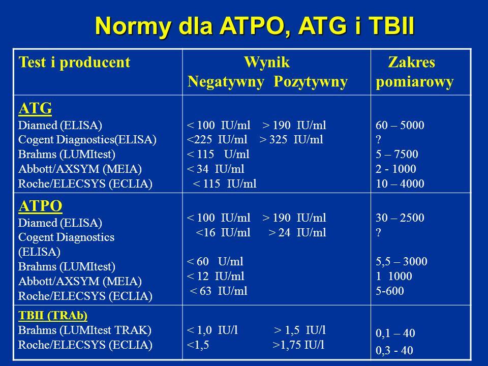 Normy dla ATPO, ATG i TBII