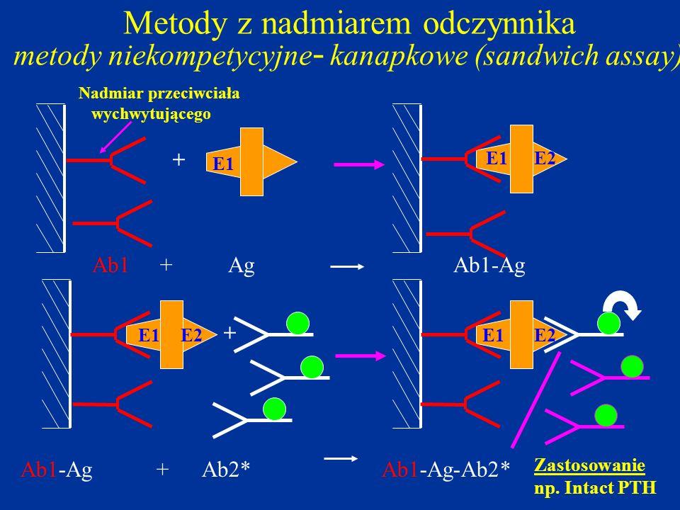 Metody z nadmiarem odczynnika metody niekompetycyjne- kanapkowe (sandwich assay)